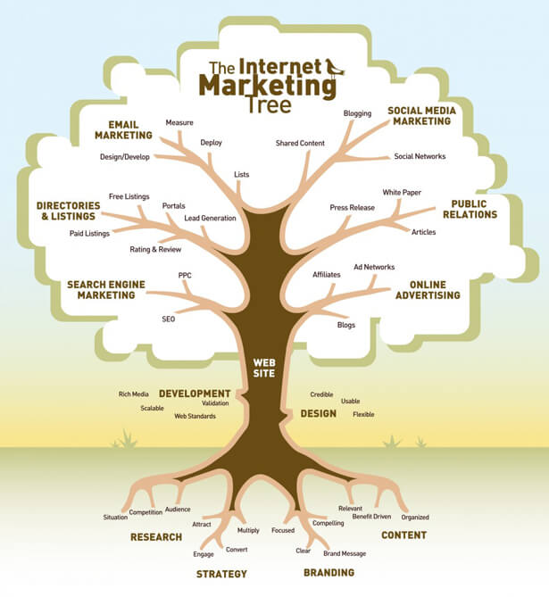 On-line Marketing versus Traditional Marketing