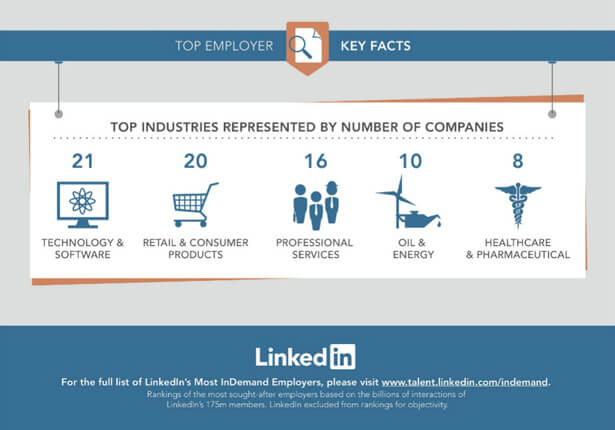 linkedin top industries list