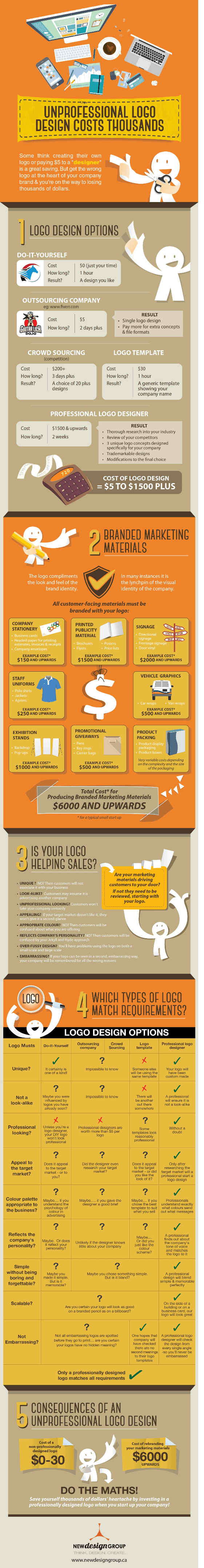 Logo Design Cost - Unprofessional logo design costs thousands Infographics