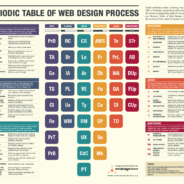 Web Design Process – Behind The Scenes [INFOGRAPHIC]